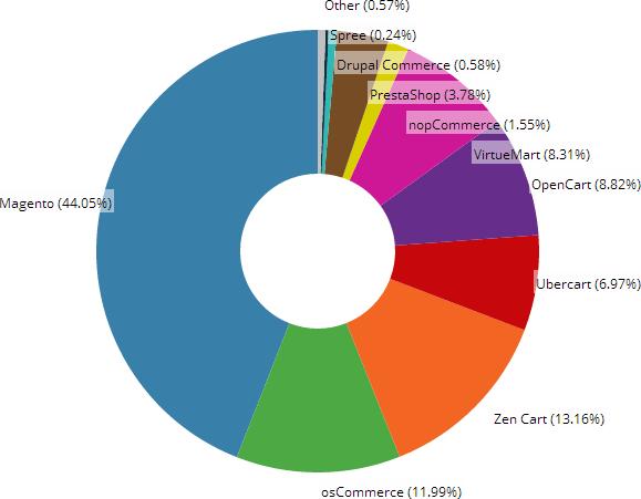 Part de marché Magento dans le top 1 Million des sites mondiaux - 52,45% Magento - Source : builtwith